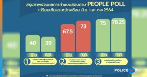 ความคืบหน้าการดำเนินโครงการพีเพิลโพล (People Poll)